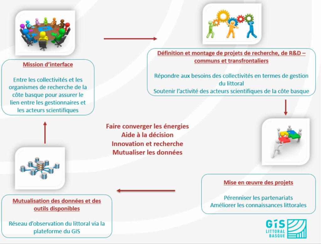 Schéma de convergence des énergies : Aide à la décision / Innovation et Recherche / Mutualiser les données